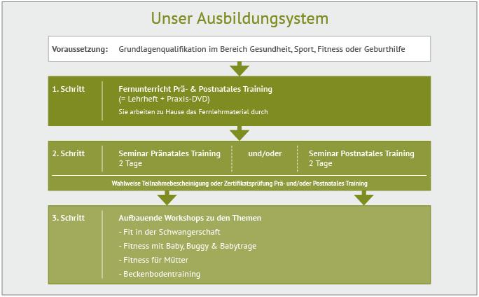 Unser Ausbildungssystem-Diagramm_Wiechers_web