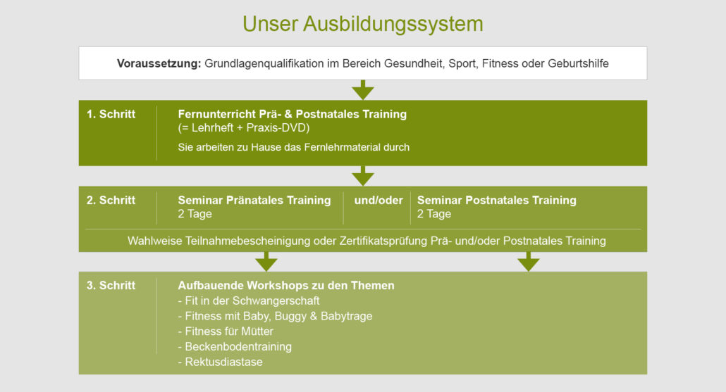 Unser Ausbildungssystem-Diagramm_Wiechers